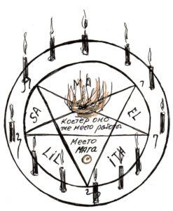 1 Obryad na bogatstvo 247x300 - Обряд на Богатство (Чёрная магия)